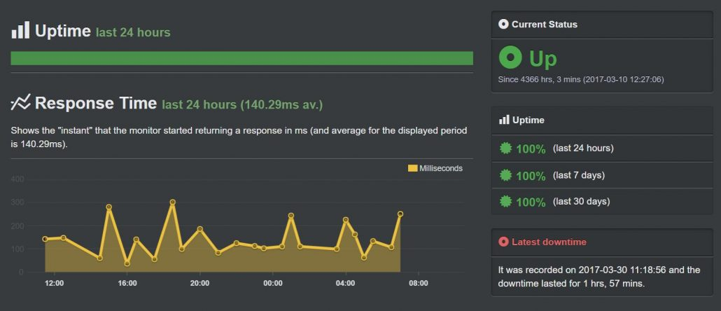 Dreamhost Uptime
