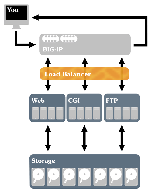 iPage Hosting Architecture