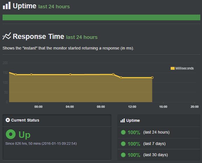 Inmotion Hosting Uptime