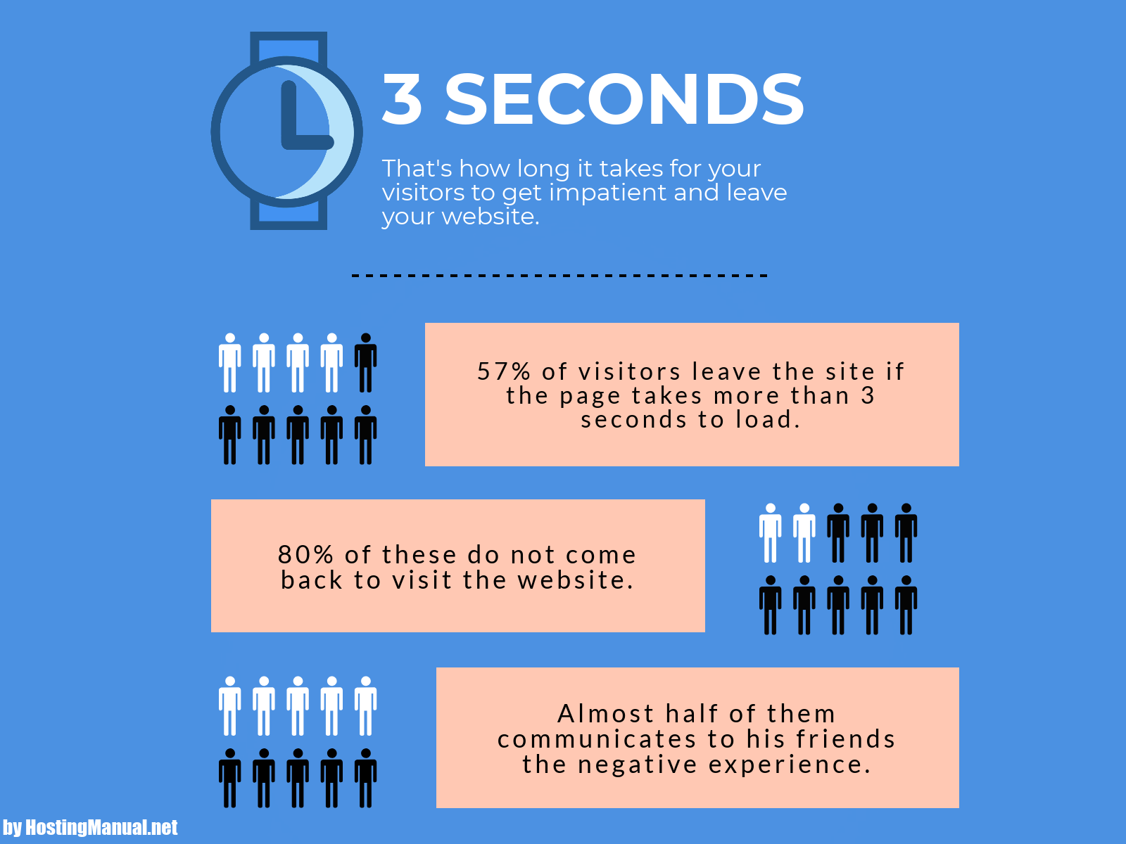 3 Seconds Load time and its impact on visitors