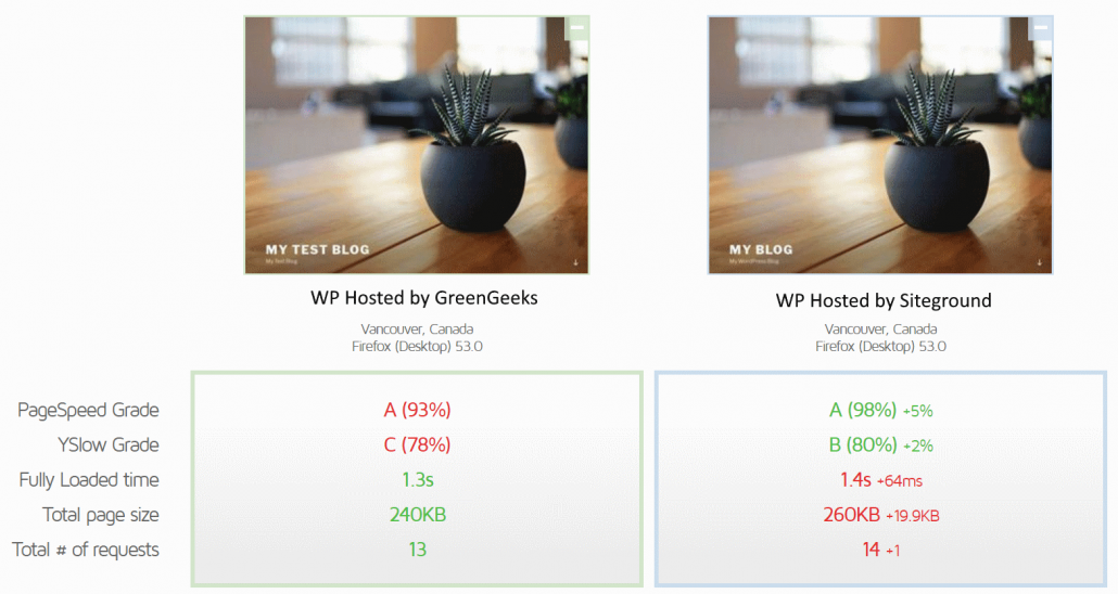 Speed Comparison: GreenGeeks vs Siteground